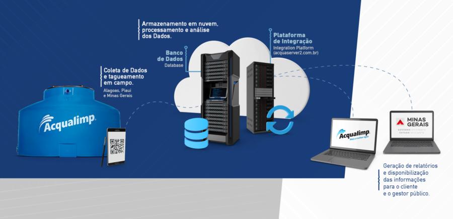 Coleta de dados em campo, armazenamento em nuvem, processamento e disponibilização de relatórios para os clientes.