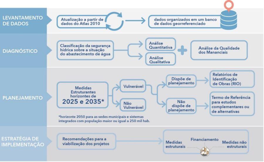 Fluxograma de atividades do Atlas Brasil.